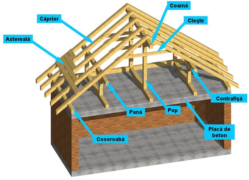 elementele acoperisului
