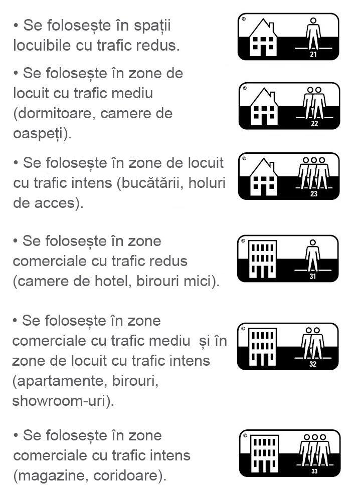 Clase de trafic - utilizare
