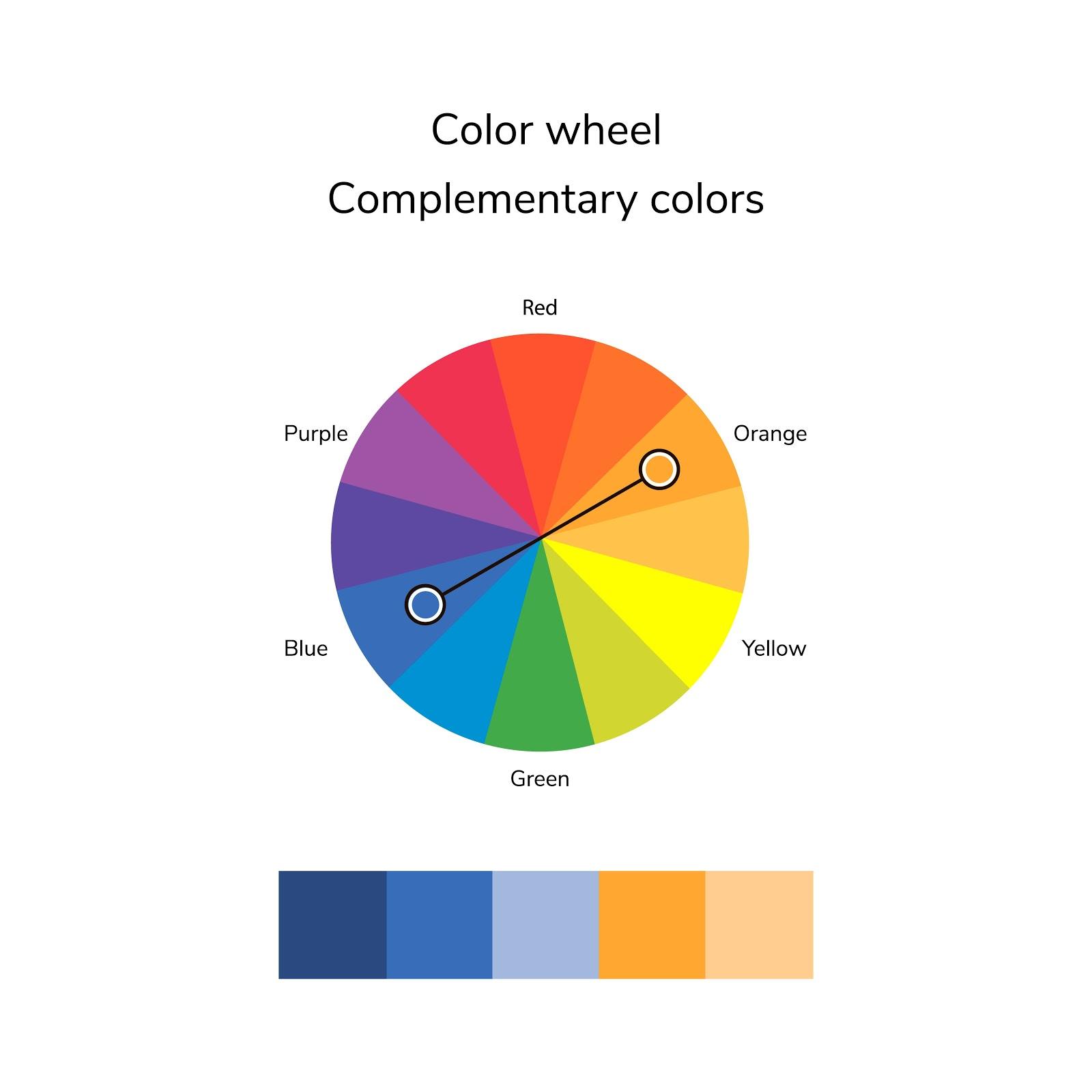 Intelegerea culorilor complementare