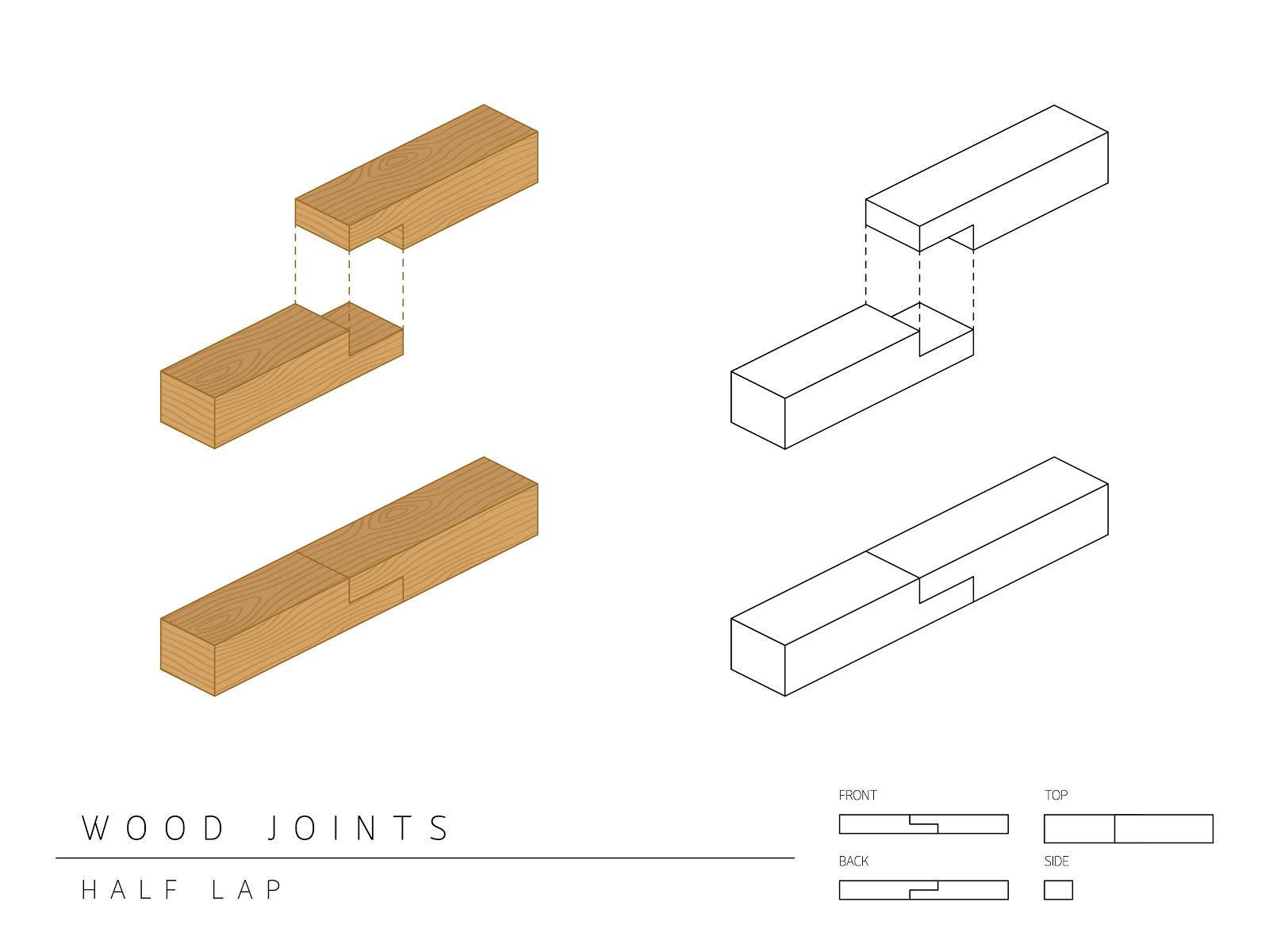 Imbinarea cu jumatati de grosime in lemn
